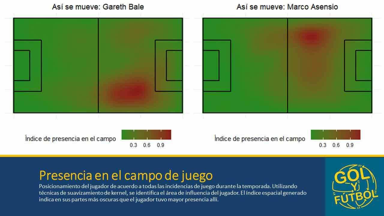 Bale-Asensio