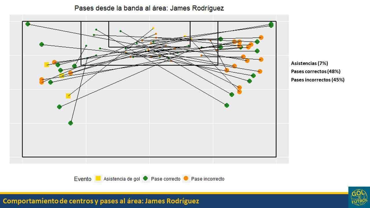 Bandas-James