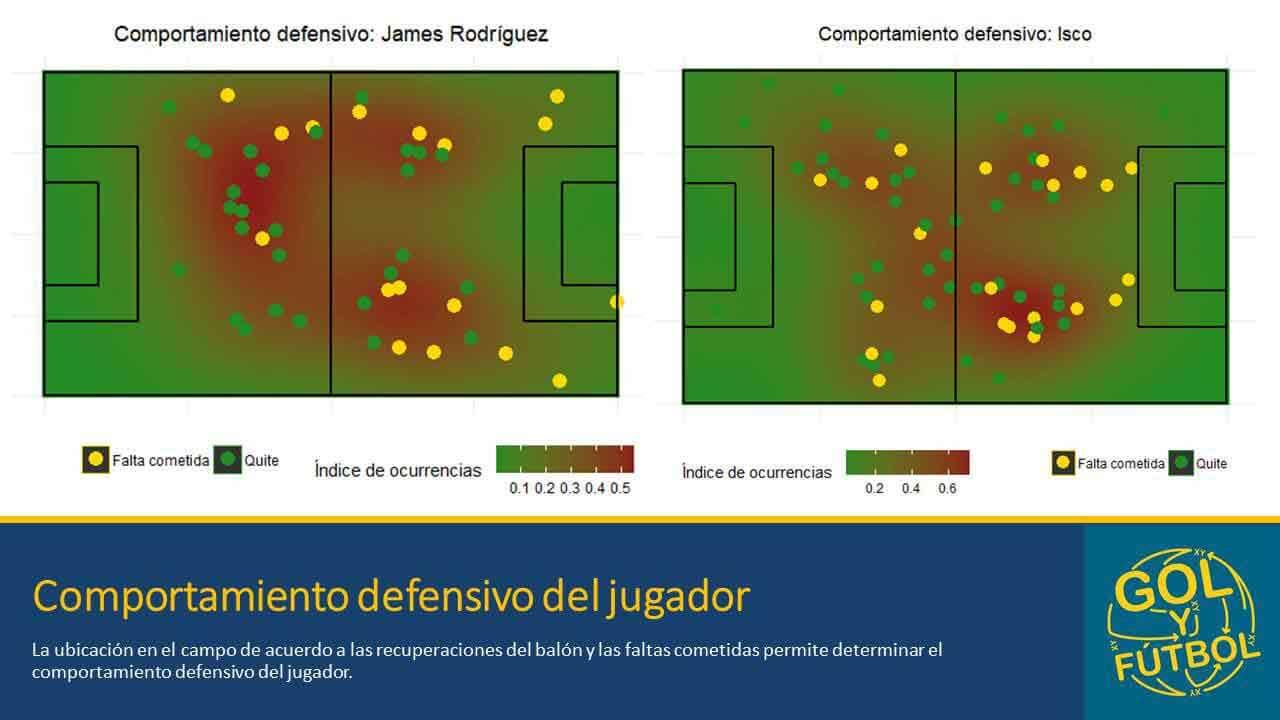 James-Isco-Defensa
