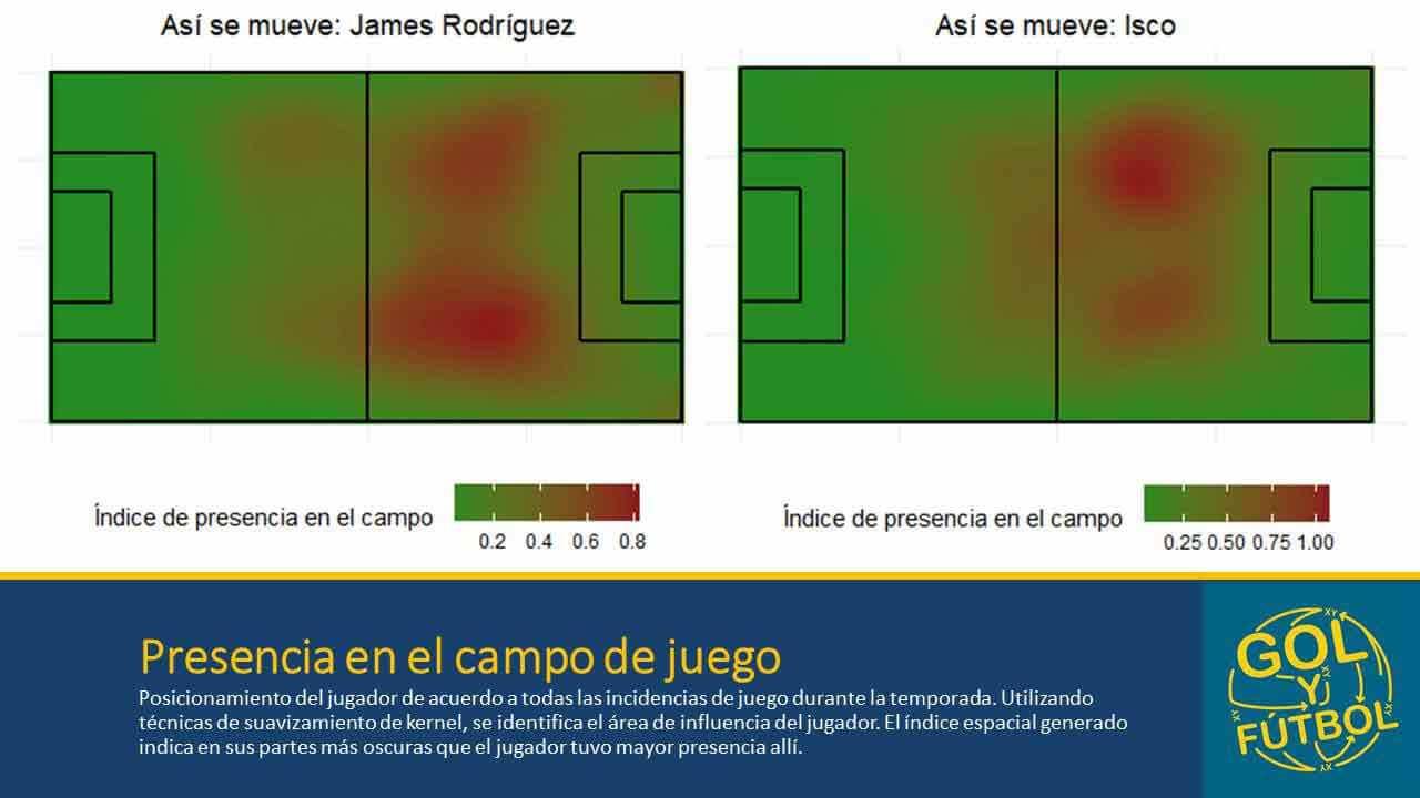 James-e-Isco