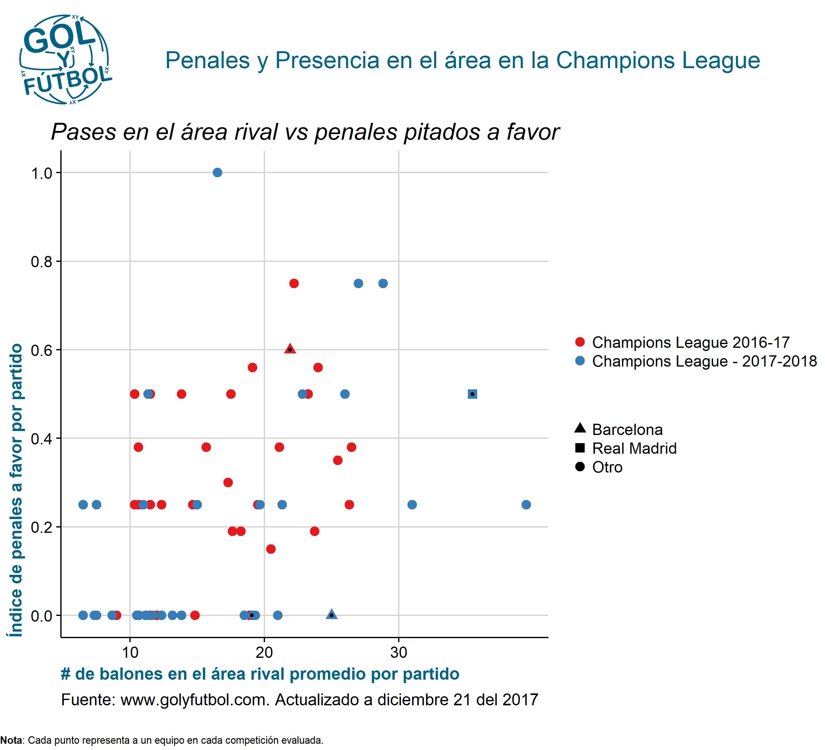 Penales y Presencia en el área en la Champions League