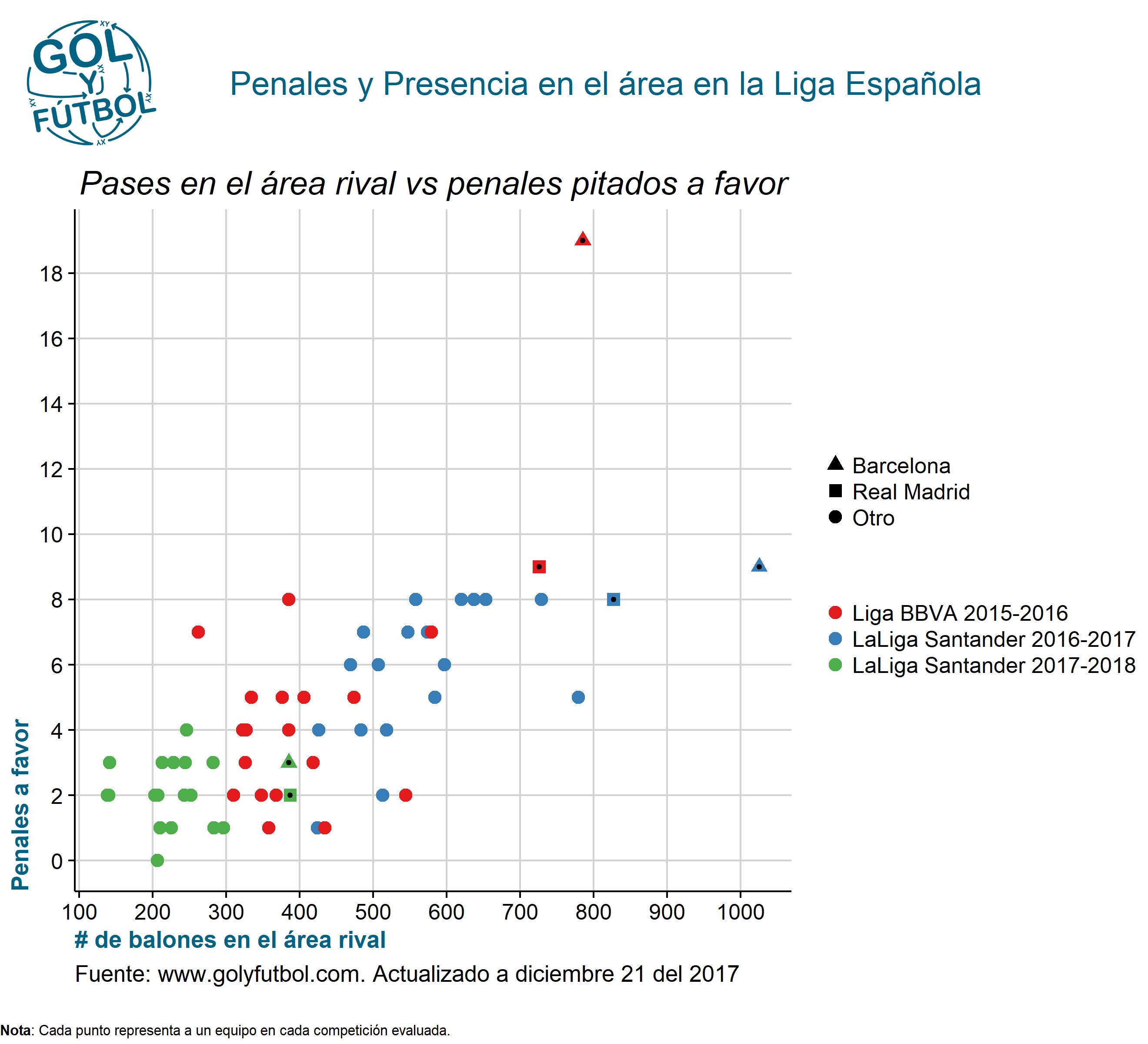 Penales y Presencia en el área en la Liga Española
