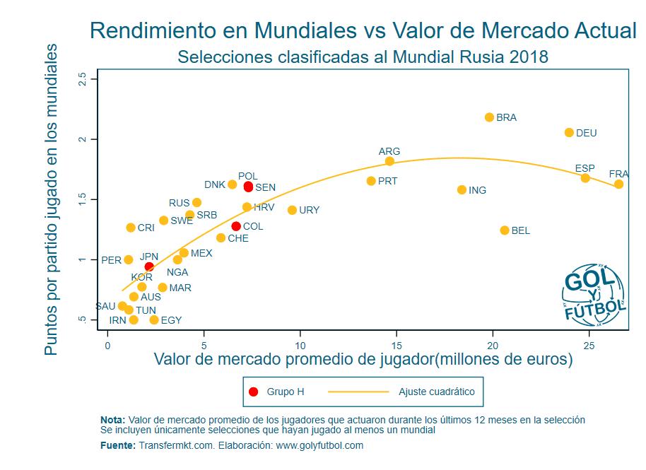 Rendimiento Mundiales vs Valor de Mercado