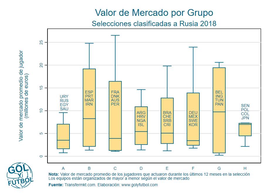 Valor de Mcdo por GrupoL