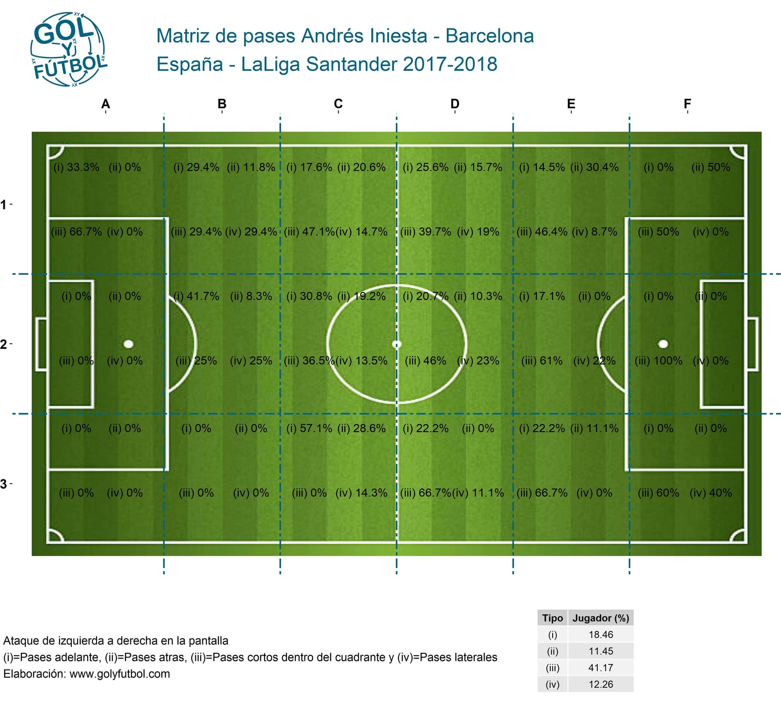 Matriz de pases Andrés-Iniesta