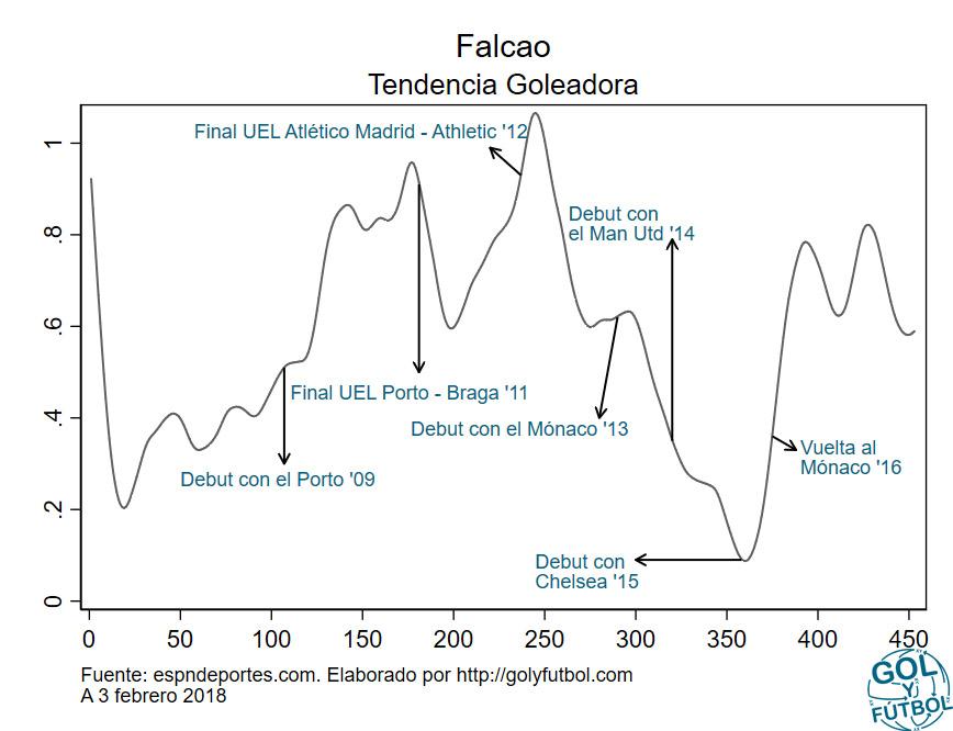 Tendencia Goleadora Falcao