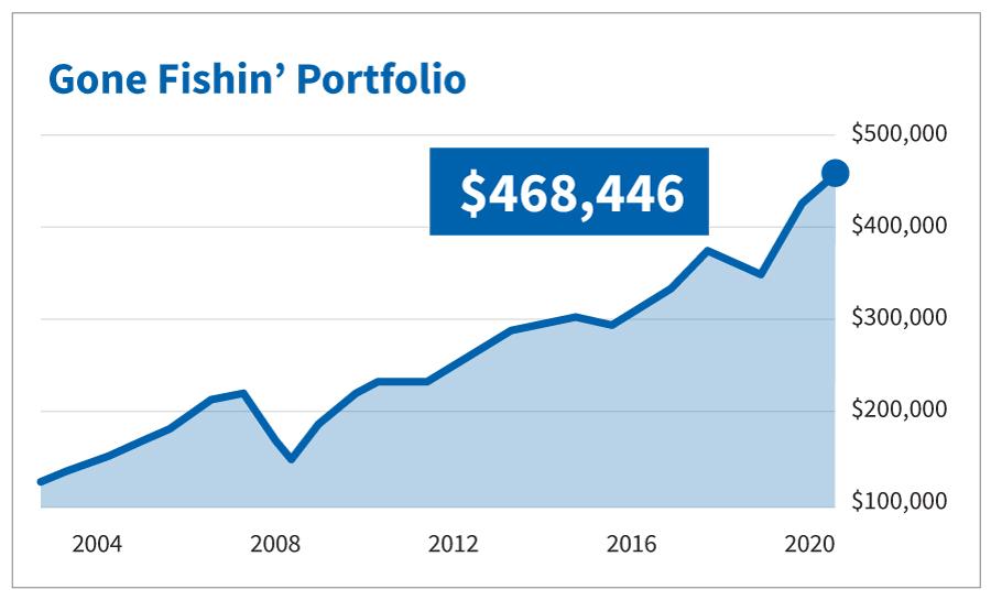 Gone Fishin' Portfolio Chart