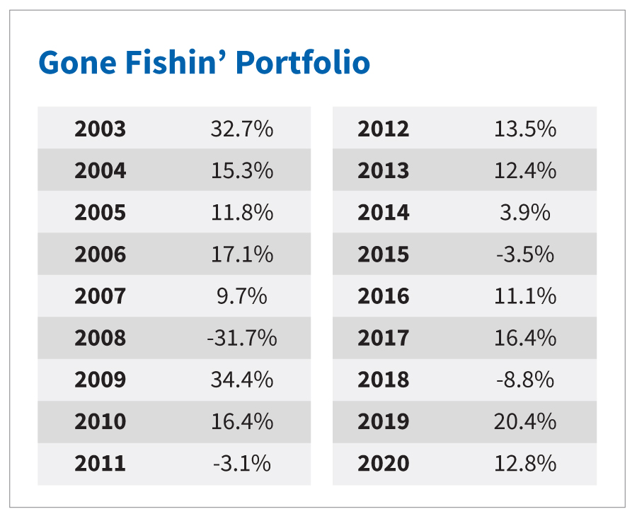 Gone Fishin' Portfolio Table