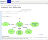1. Launching Strong Reading Habits