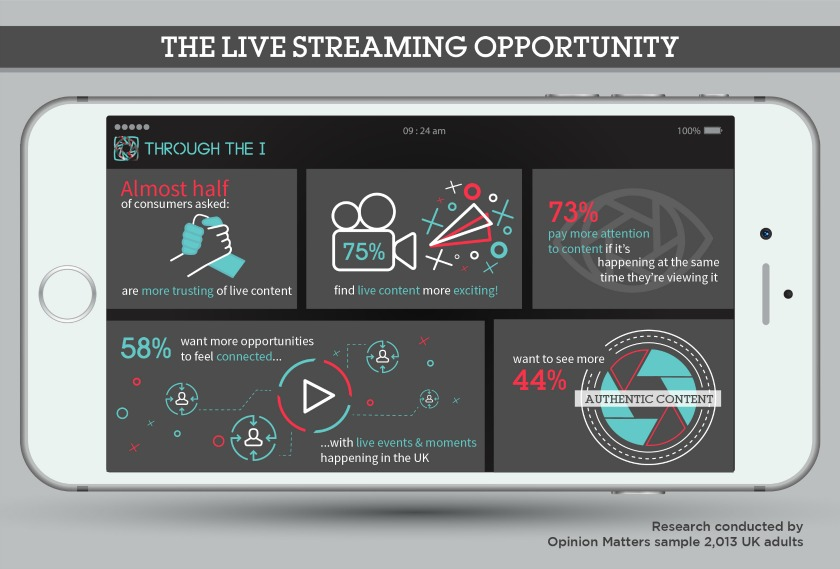 Live streaming research main