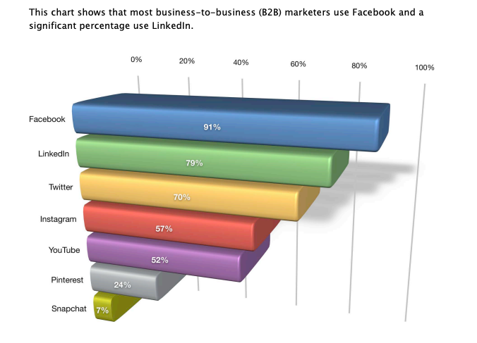 How To Generate B2B Leads Using Facebook In 2021
