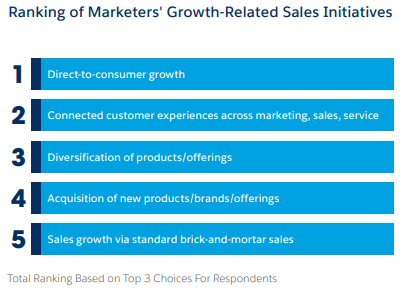 How are Brands Achieving Business Growth Today?