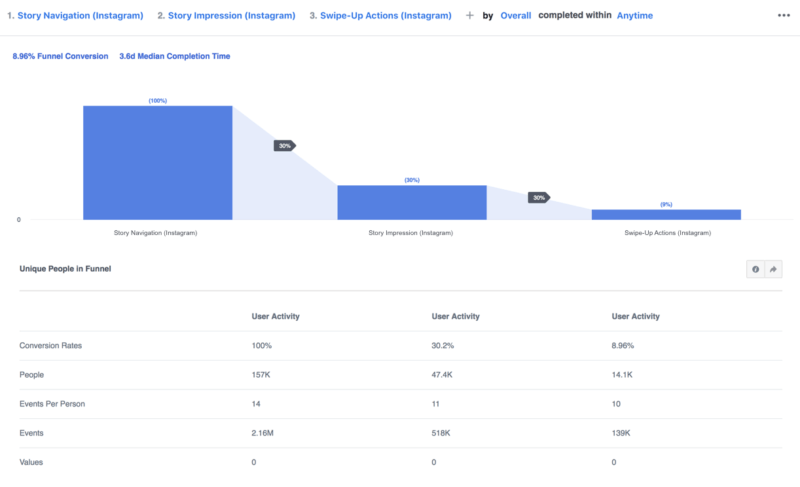 Facebook begins rolling out analytics for Instagram accounts & expanded Page analytics - Marketing Land