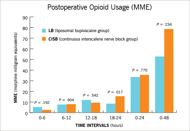 Managing Postoperative Pain in the Orthopaedic Patient Without Opioids