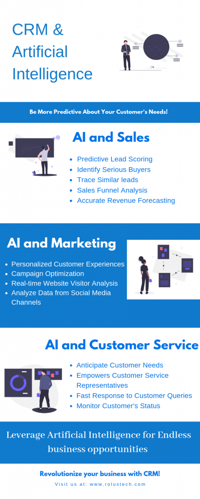 Artificial Intelligence and the future of CRM | Rolustech