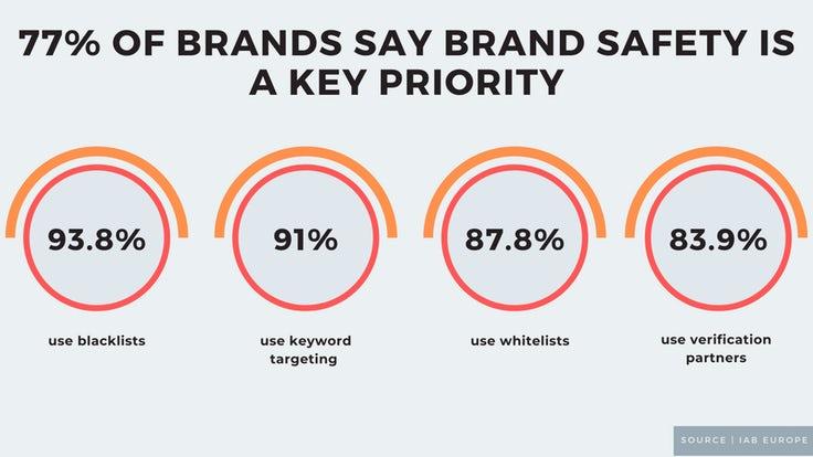 Brand safety, trademark infringement, marketing budgets: 5 killer stats to start your week