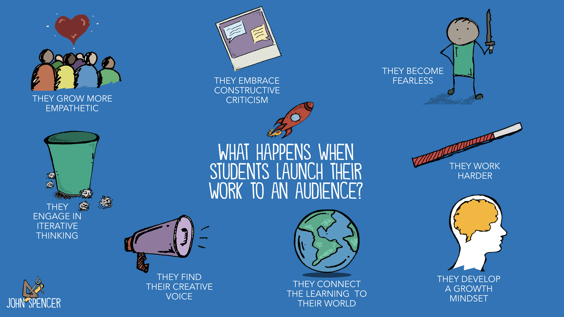 What happens when students launch their work to an audience?
