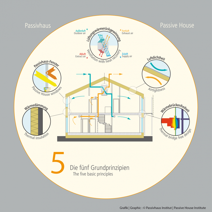 Passivhaus – what's the big deal?