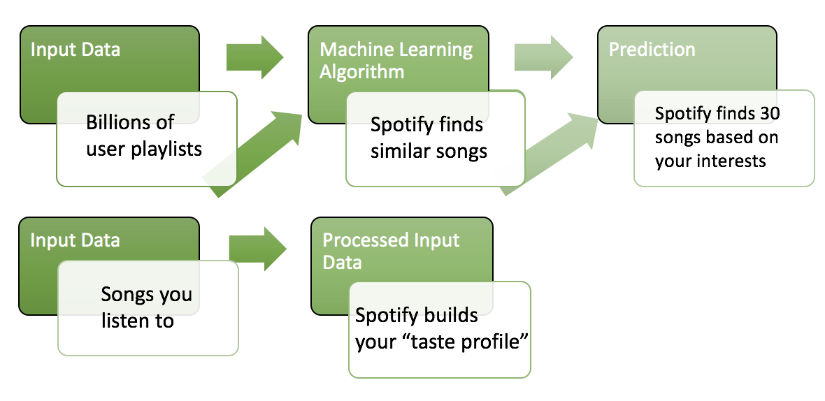 How Spotify know a lot about you using machine learning and AI.