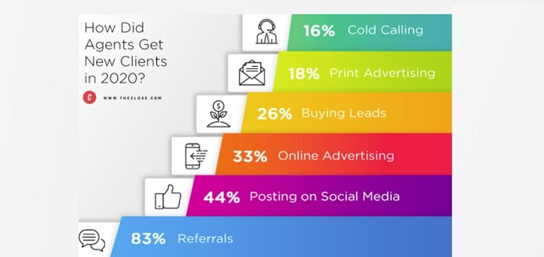 Why Real Estate Agents are Prioritizing Social Media More than Email in 2021