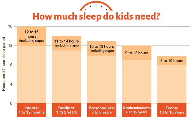 Healthy Sleep Habits: How Many Hours Does Your Child Need?