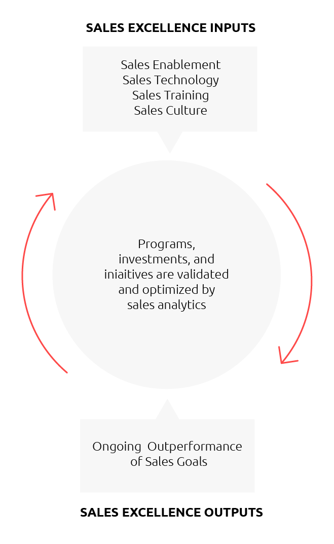 4 Steps to Sales Excellence: Define, Measure & Sustain Sales Growth