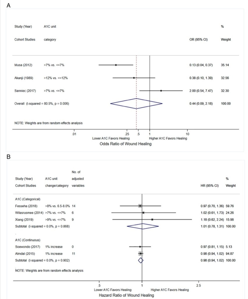 Glycemic control and diabetic foot ulcer outcomes: A systematic review and meta-analysis of observational studies