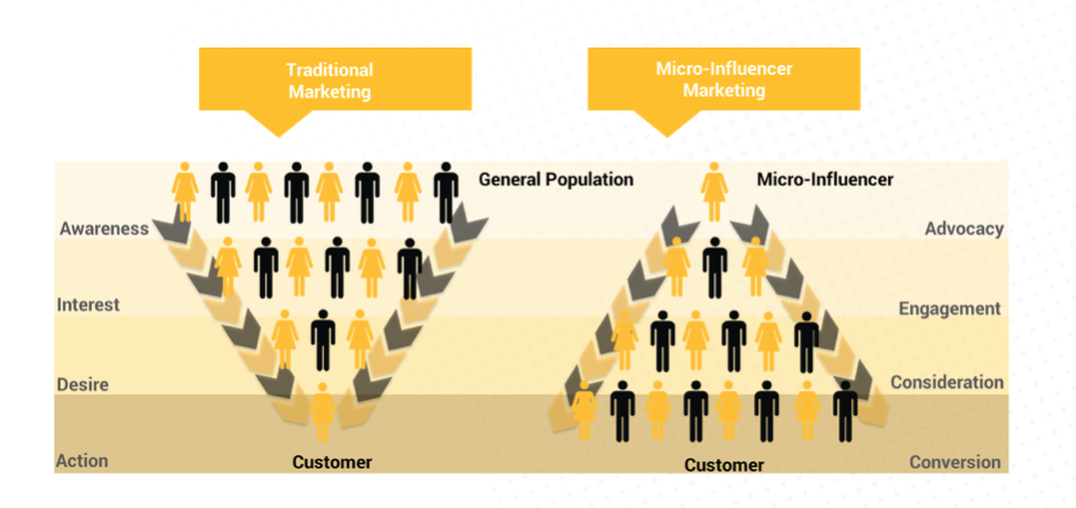 The Power of Investing in Employee Personal Brands (via Passle)