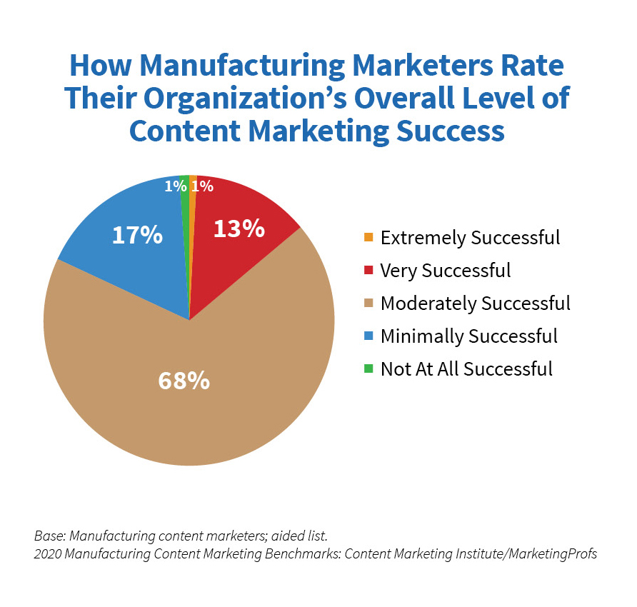 What's Happening in Manufacturing Content Marketing [New Research]