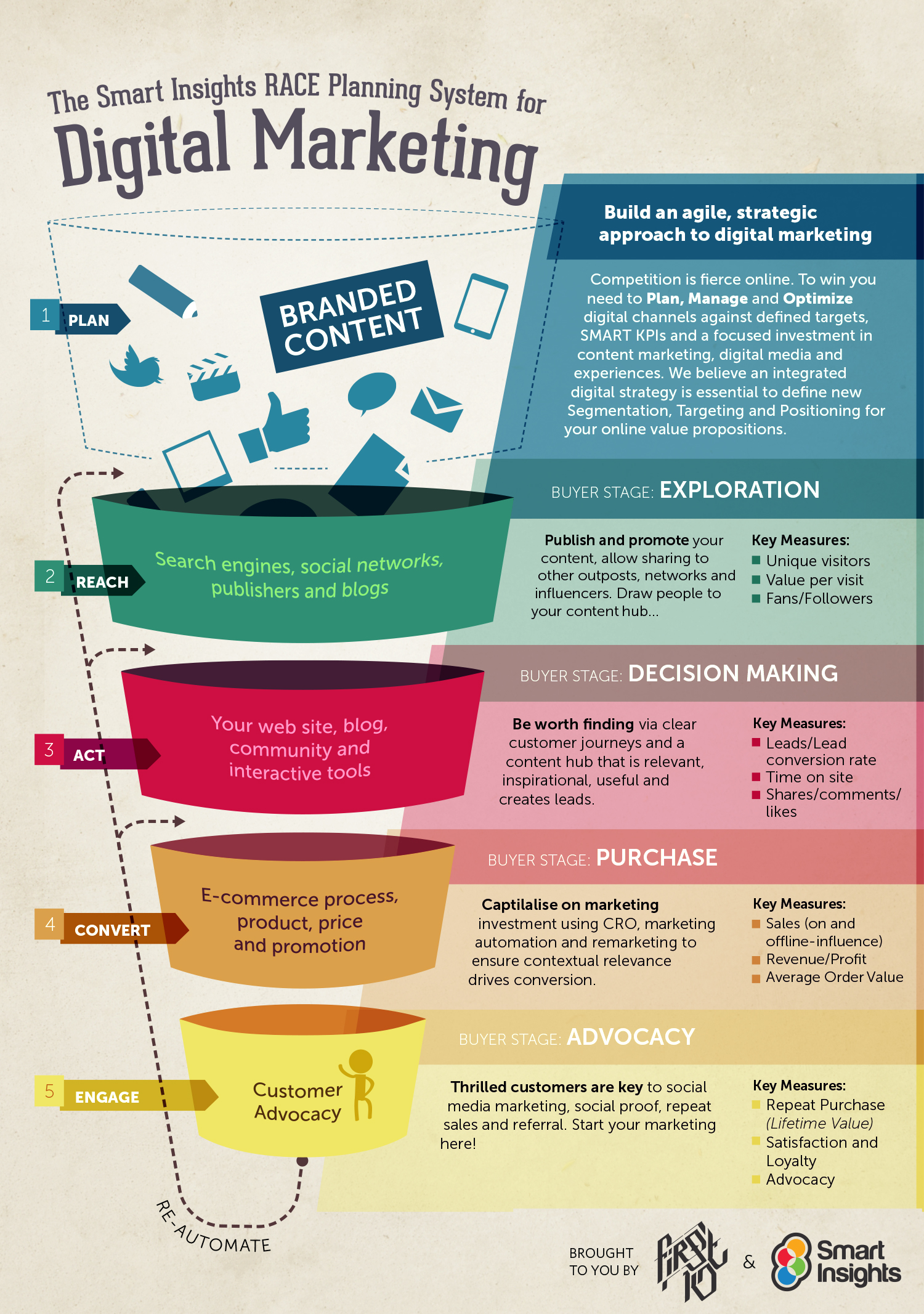 RACE marketing model definition - What is? | Digital marketing Glossary
