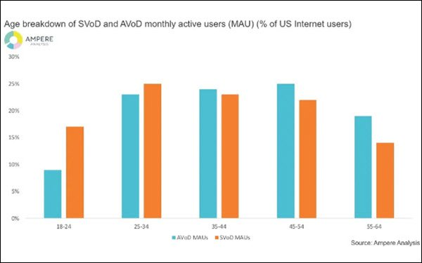 U.S. AVOD Use Hits 17%; Drawing Older, Less Wealthy Audience