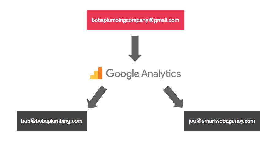 Tracking Local SEO & SEM via Google Analytics, GTM, and more
