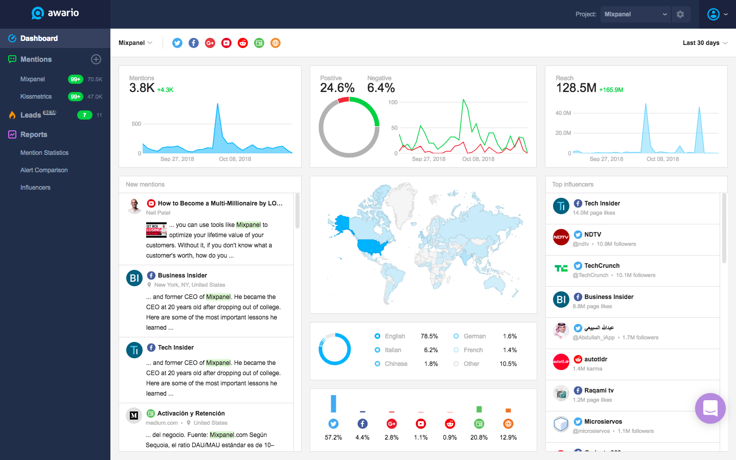 5 of the best social media monitoring tools