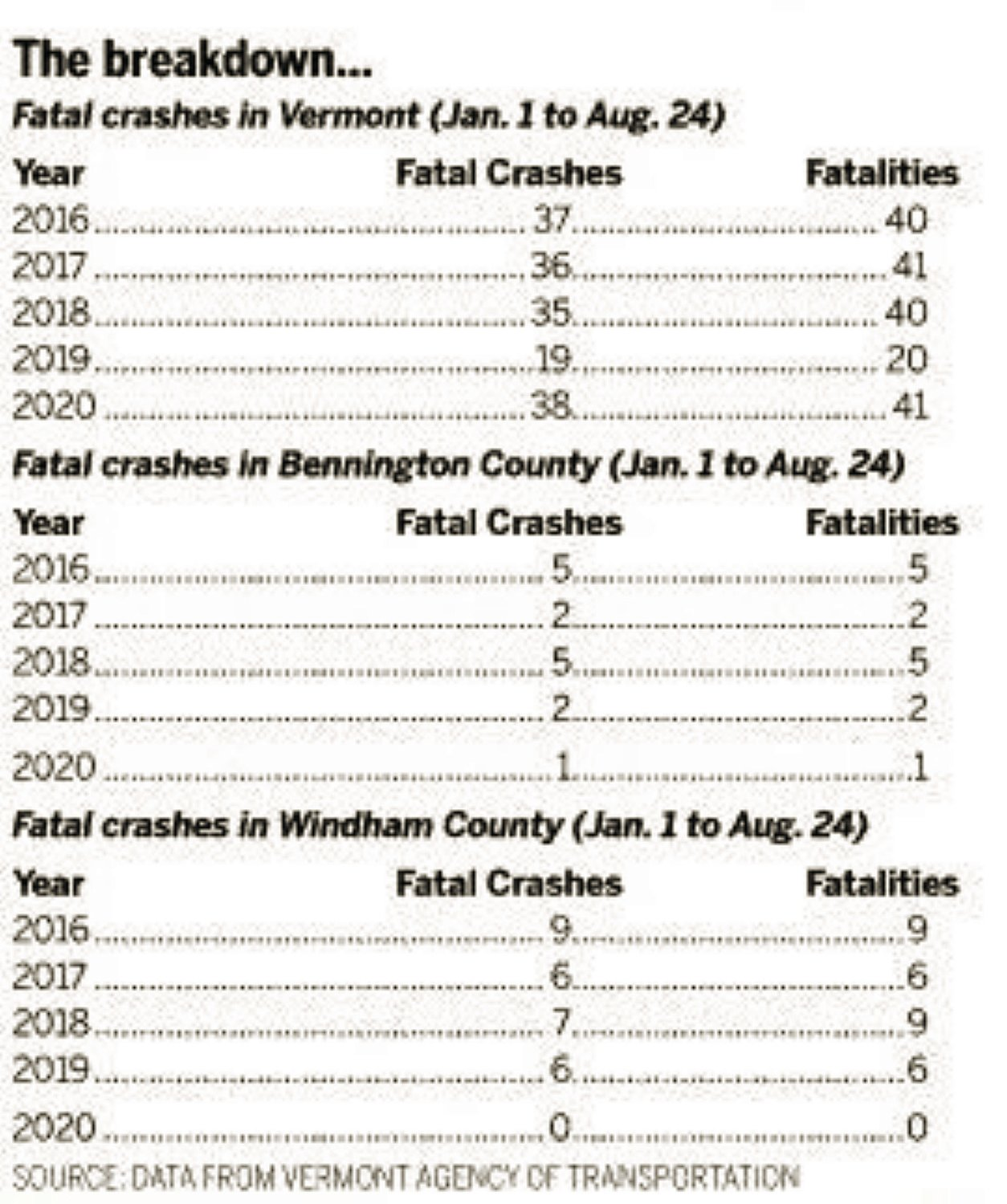 Fewer motorists but fatal crashes remain up