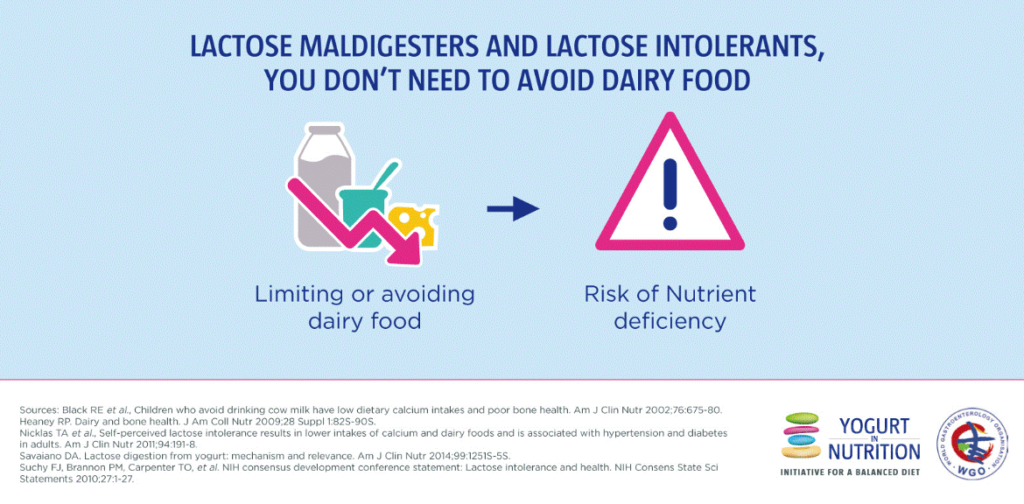 Why we need to talk about lactose - Yogurt in Nutrition