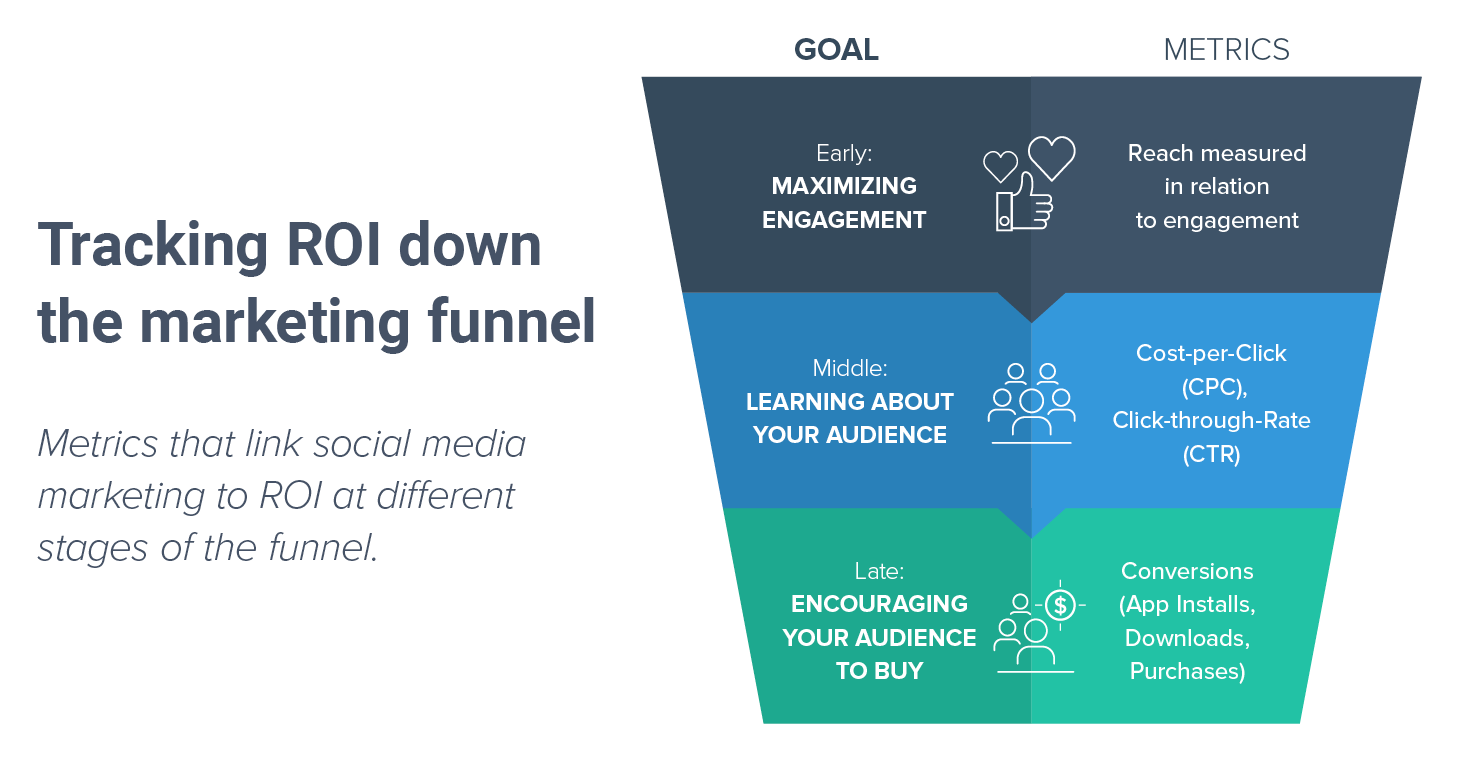 9 Steps to Measure Your Social Media ROI