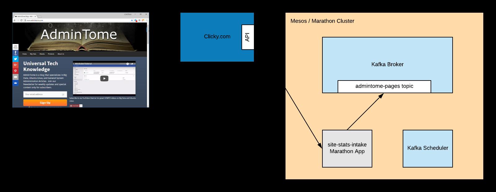 Kafka Python Tutorial for Fast Data Architecture - DZone Big Data