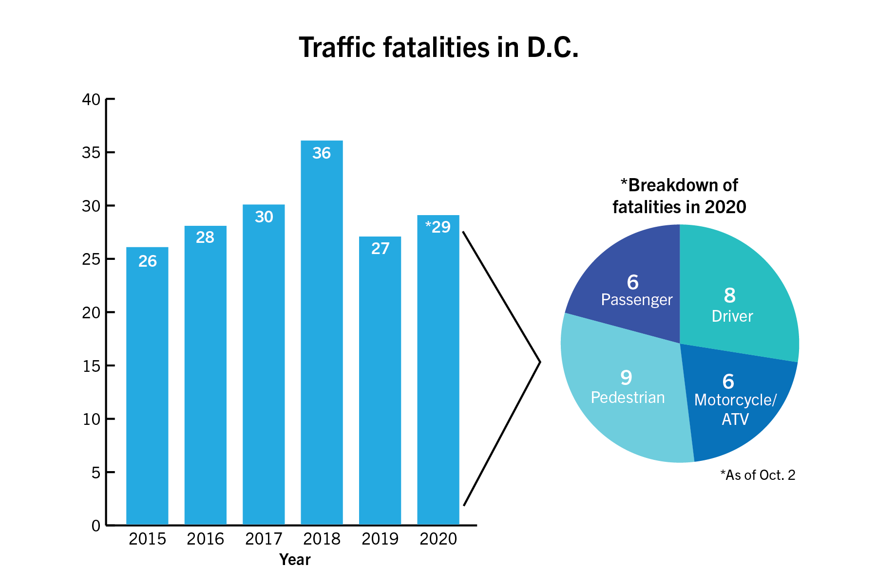 D.C. traffic fatalities rise during pandemic, MPD officials say