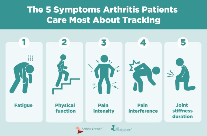 Important Patient-Reported Outcomes (PROs) for People with Arthritis