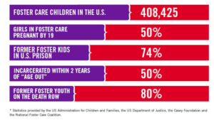Taking Care of Foster Care (thank you We Have Kids)