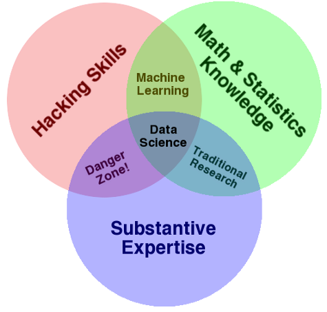 We don't need everyone to be a Data Scientist