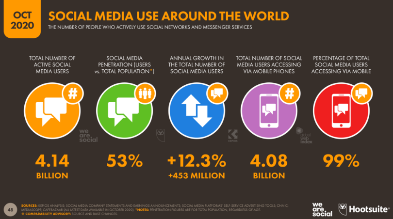Why Should You Measure Your Social Media Marketing ROI?