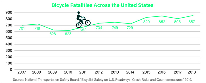 Bicycle and pedestrian safety increasingly relevant during pandemic