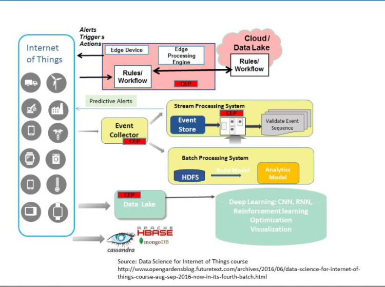 A methodology for solving problems with DataScience for Internet of Things - Part Two