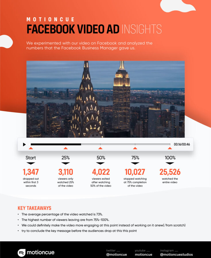 Maximizing the Performance of Facebook Video Ads [Insights from Facebook Ads]