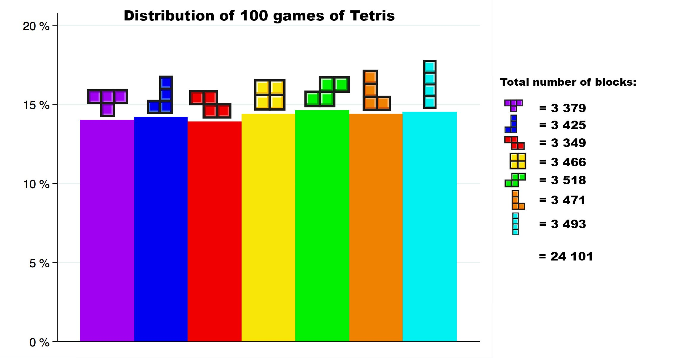 r/dataisbeautiful - Block distribution of 100 games of