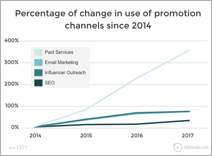 The Top 5 Content Distribution Strategies to Proliferate Your Brand's Reach