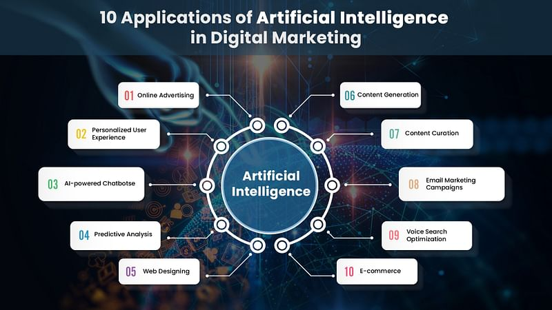 Top 5 latest trends in Artificial Intelligence in 2020