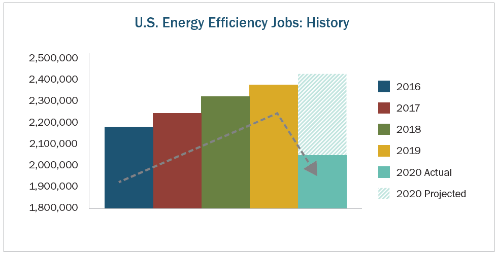 E4TheFuture  Rebuilding the Energy Efficiency Workforce