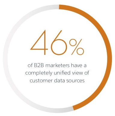 Introducing B2B Marketing Trends: Insights from the Frontlines of B2B Marketing | Salesforce Pardot